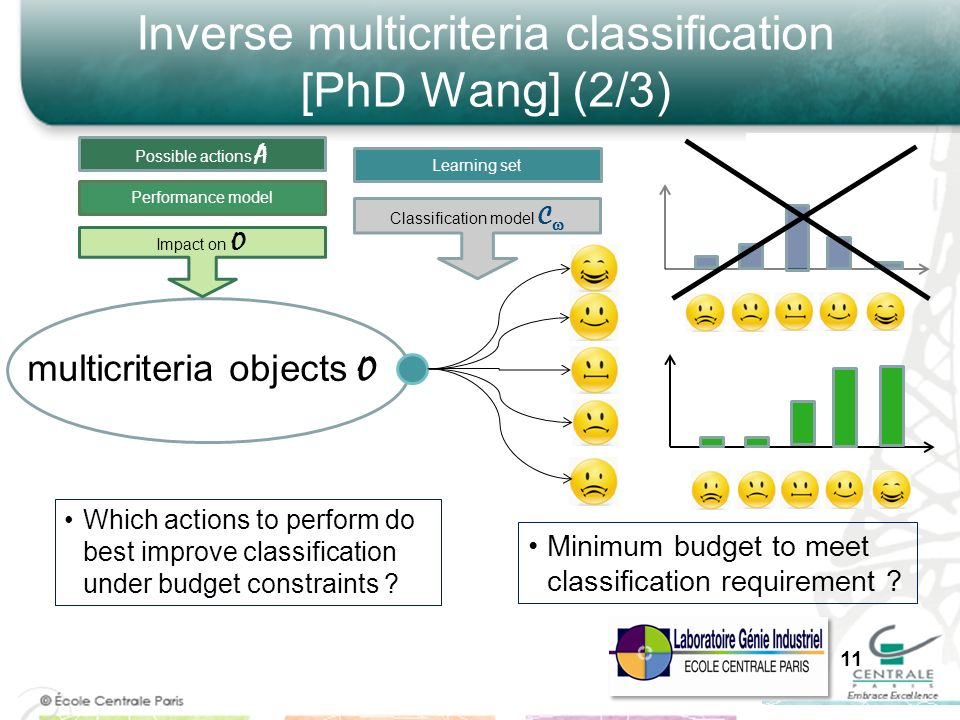 Inverse multicriteria classification [PhD Wang] (2/3)